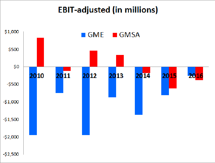 Graph showing consistently more profitability from GMSA than GME, from 2010-2015.