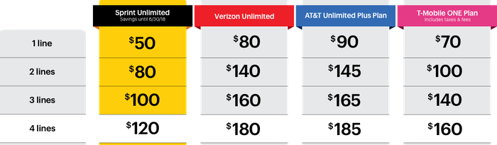 A chart of wireless prices.
