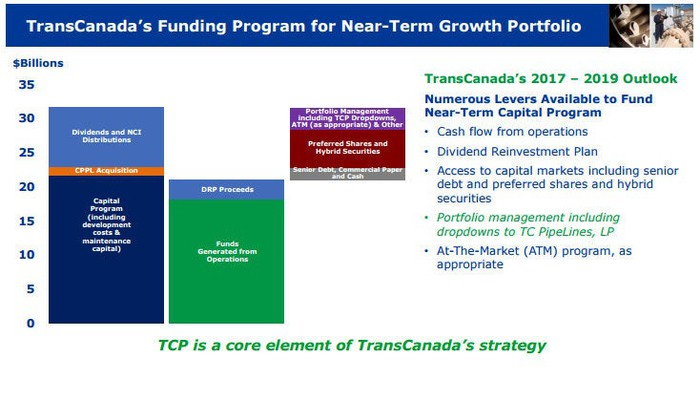 A chart showing the gap between TransCanada's capital resources and capital requirements.