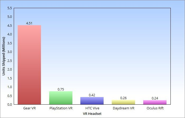 A chart displaying 2016 VR headset sales in millions: 4.5 million Gear VRs, 0.75 million PSVRs, 0.42 million Vives, 0.26 million Daydreams, and 0.24 million Rifts.