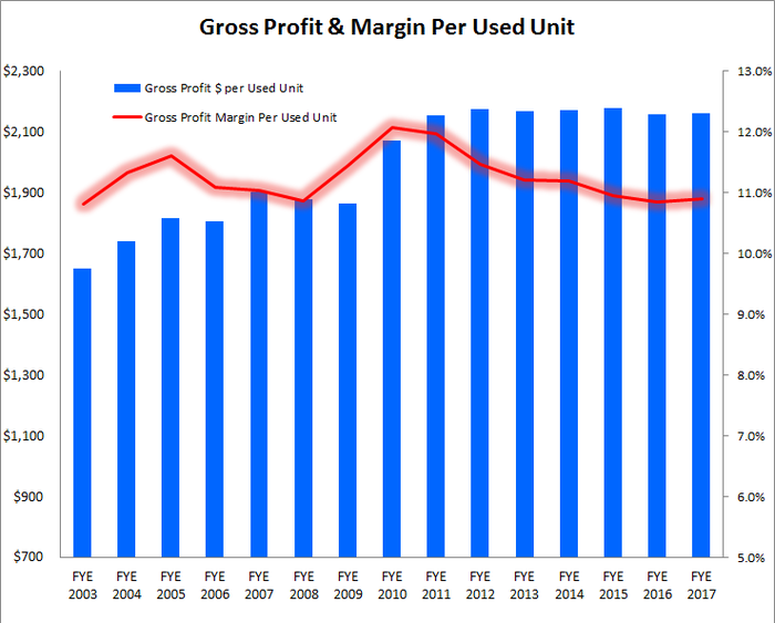 Graph showing plateauing gross profit per unit and margin.