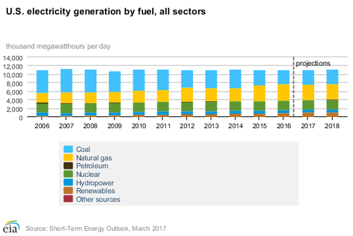 The U.S. Energy Information Administration expects coal to remain important in the future, but it isn't expected to gain share back from natural gas.
