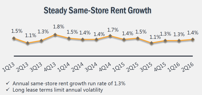 Chart showing Realty Income's consistent same-store revenue growth over the past few years.
