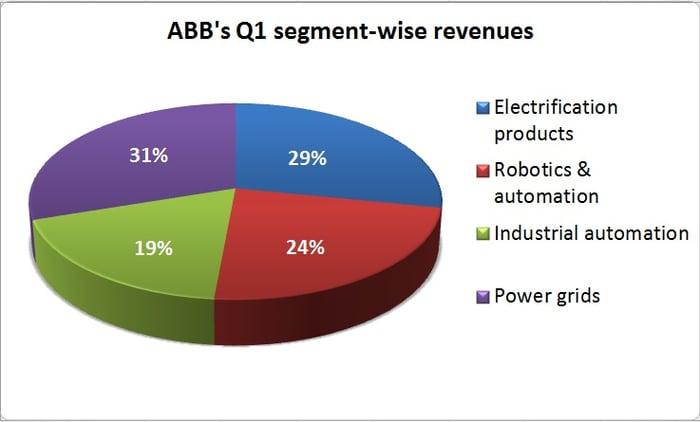 Chart showing ABB's segment-wise Q1 revenues.