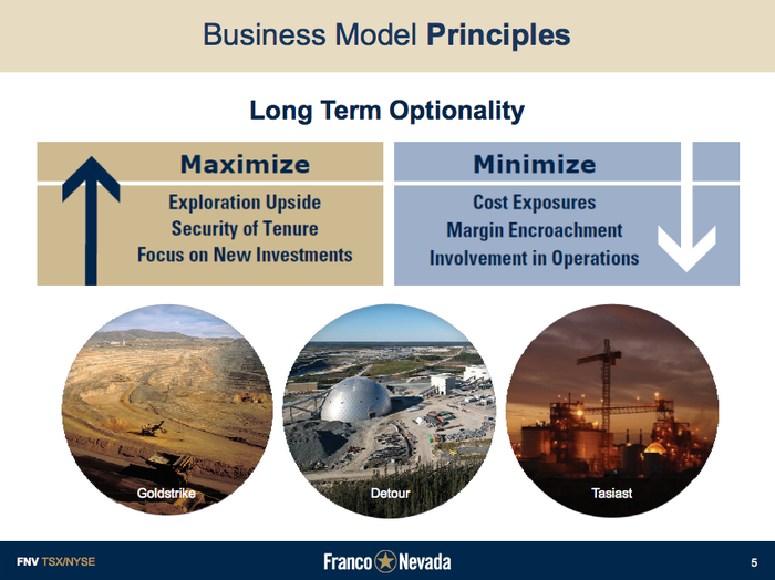 A summary of Franco-Nevada's business plan.
