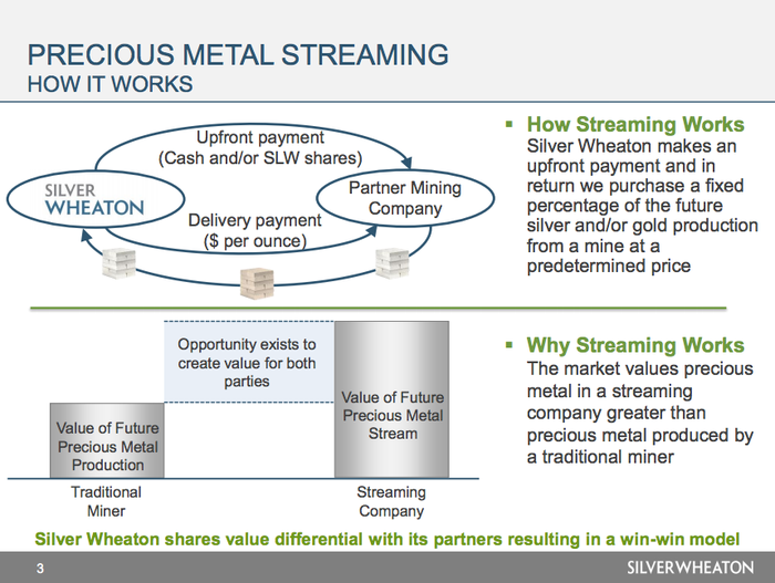An overview of the streaming process.