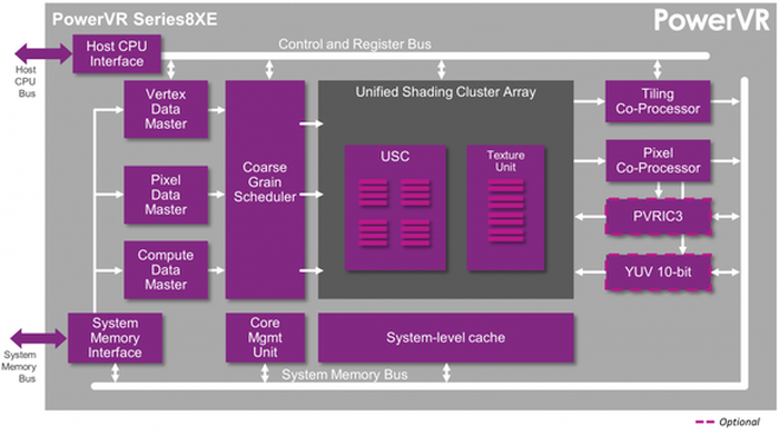 A block diagram of Imagination's low-end PowerVR 8XE graphics processor.