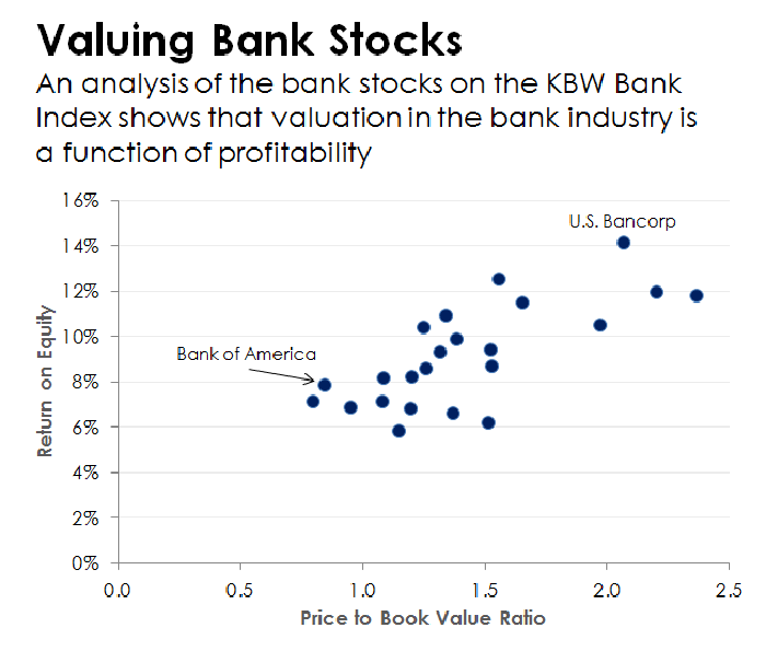 A scatter plot showing the relationship between bank stock values and profitability.
