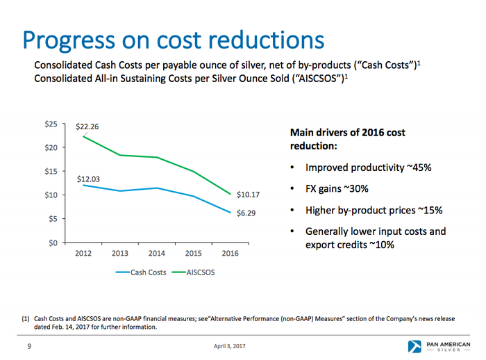 Pan American Silver has worked hard to lower costs.