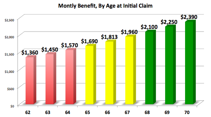 Chart showing how payments from Social Security increase the older you begin receiving benefits.