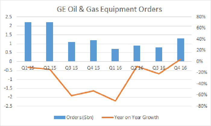 Oil & gs equipment orders turned positive in the last quarter of 2016