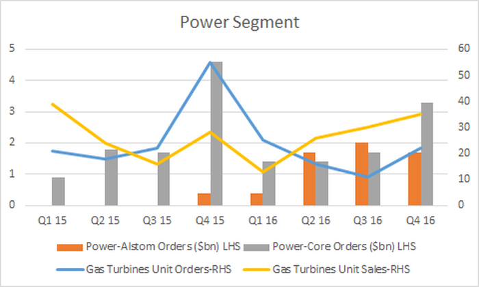 power and gas turbine orders