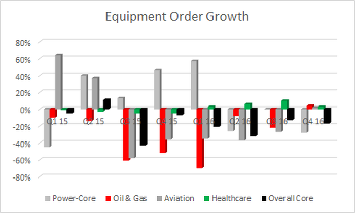 healthcare, power. oil & gas and aviation orders