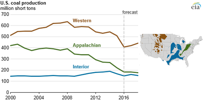 Coal projections from the U.S. Energy Information Administration suggest Alliance Resource Partners is well positioned.