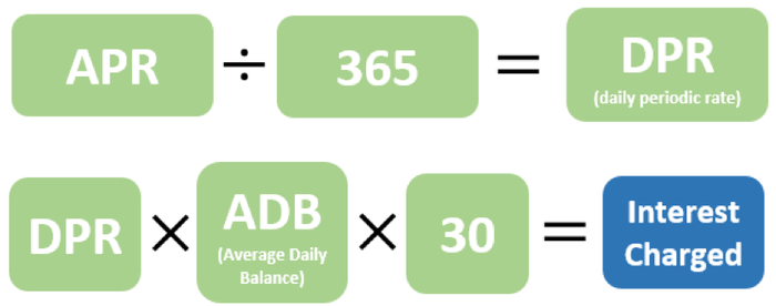 Graphic outlining the formula to calculate credit card interest.