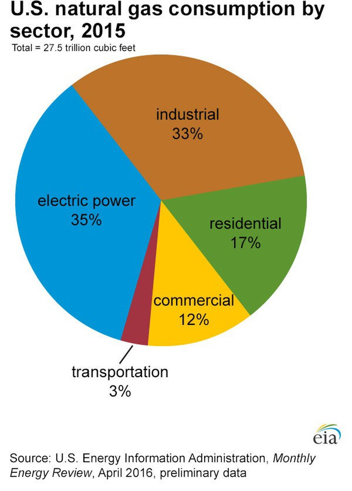 Pie chart showing how natural gas is used in the U.S.: 35% electric power; 33% industrial; 17% residential; 12% commercial; 3% transportation.