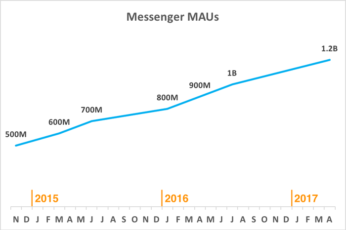 Chart showing rising Messenger users over time