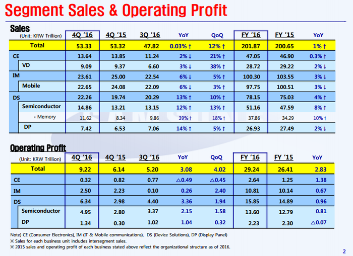 Charts detailing Samsung's segment performance in Q4 2016 and FY 2016