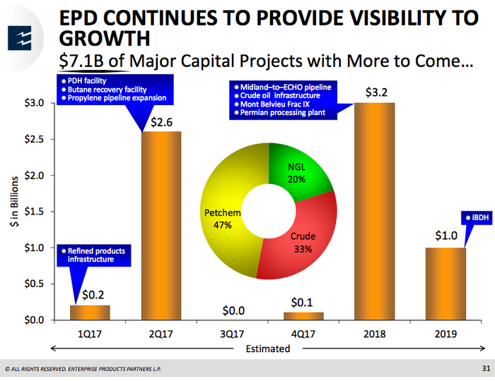 Enterprise Products Partners plans to spend around $7 billion through 2019.