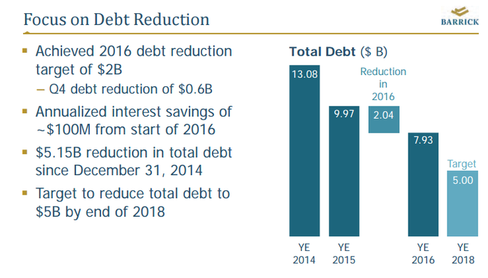 Barrick Gold isn't don't paying down its debt yet.