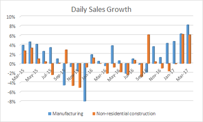fastenal's non-residential and manufacturing daily sales growth turned notably positive in February and March