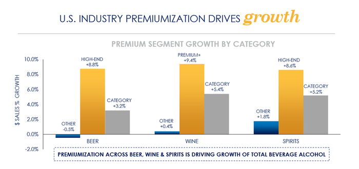 Chart demonstrates how premium beer, wine, and spirits are each growing faster than their respective overall categories.