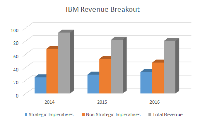 Growing strategic imperatives revenue is helping offset reductions in legacy revenue