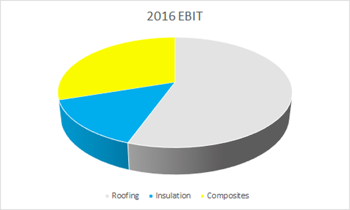 Pie chart of Owens Corning EBIT in 2016, showing that roughly 55% of EBIT comes from roofing, 30% from composites, and 15% from insulation.