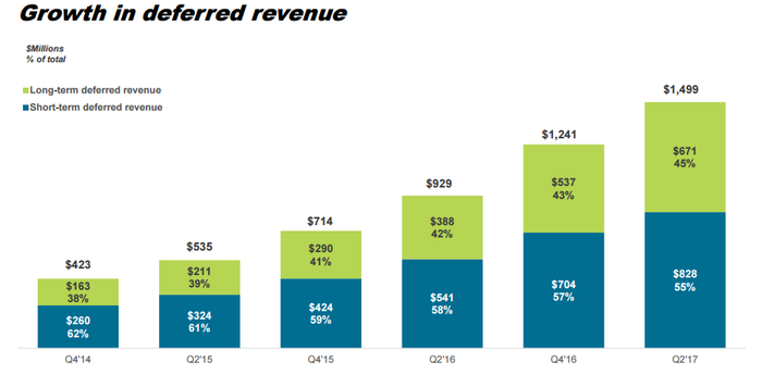 Chart showing the growth in Palo Alto's deferred revenue.