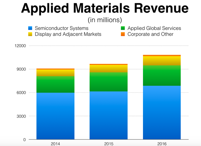 Image of Applied Materials' sales over the past three years.