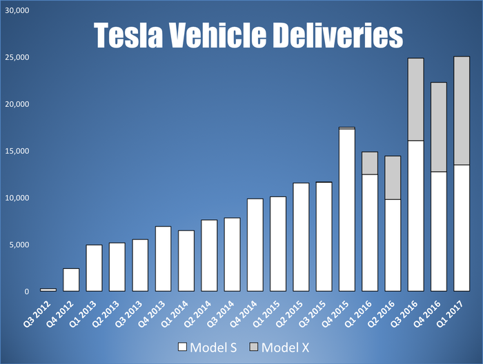 Bar chart showing quarterly Tesla vehicle sales by model. Model S vehicle sales growth has slowed recently.