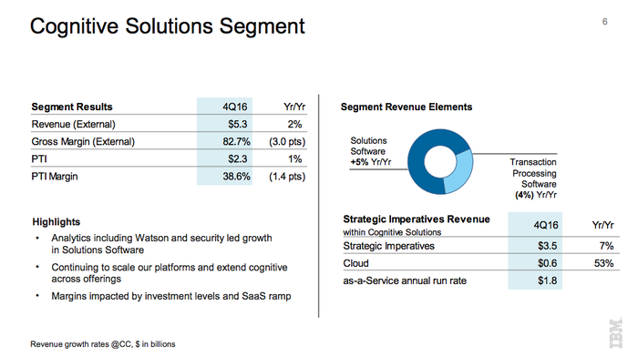 A slide from IBM's Q4 2016 earnings presentation details the positive developments in its Cognitive Solutions segment