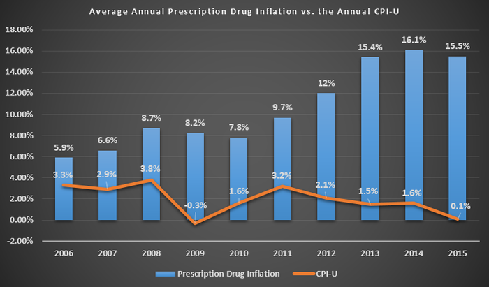 Branded drug pricing has well outpaced general inflation in every year over the past decade.