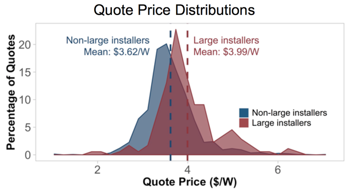 Chart showing distribution of solar quotes from large and small solar installers.