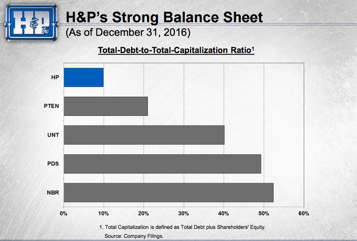 Helmerich and Payne has less debt than its main peers.