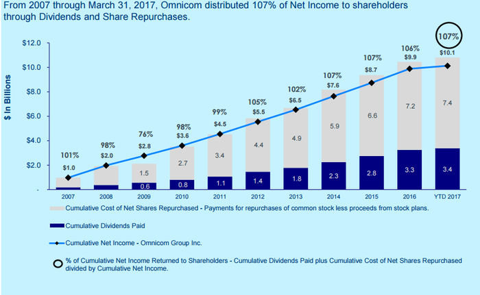 Chart displaying OMC's cash returned to shareholders from 2007 through the first quarter of 2017