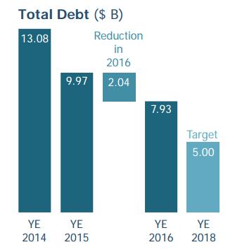 Barrick Gold's debt has fallen from $13.1 billion to $7.9 billion.