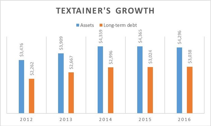 A chart showing Textainer's debt and assets over the past five years.