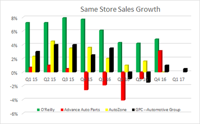 Genuine parts company's automotive comparable sales slightly increased in Q1 17.