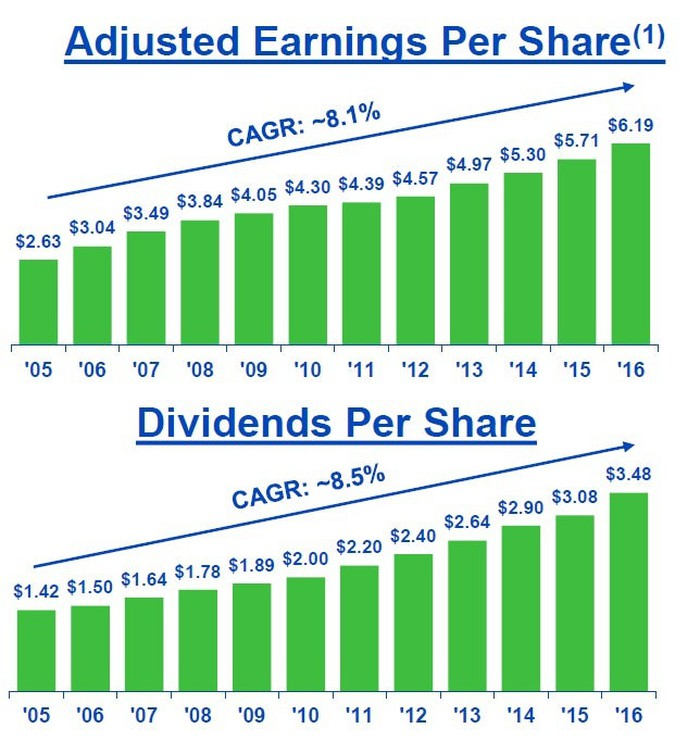 Charts showing relative growth in NextEra Energy's dividends versus its adjusted EPS.