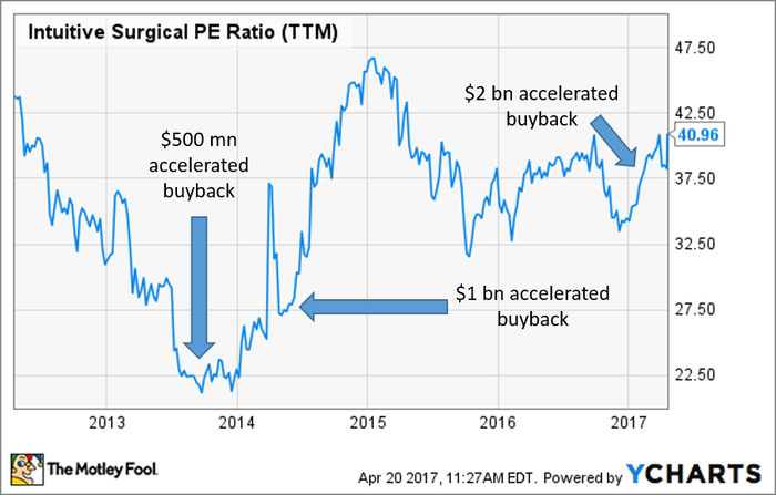 Chart of ISRG PE Ratio over the past 5 years with buyback dates marked