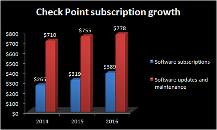 Chart showing the growth in Check Point's software subscription and software updates and maintenance businesses.