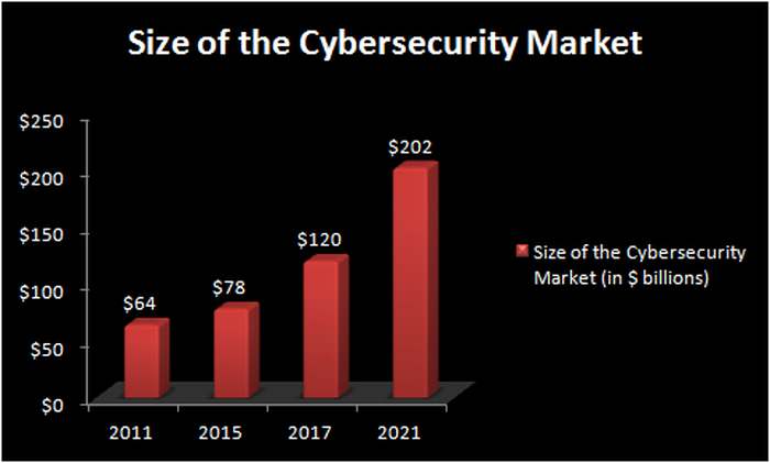 Chart showing potential cybersecurity spending growth, with the market at $202 billion in 2021.