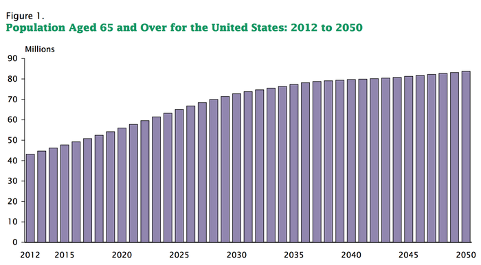 chart showing growth in population age 65 or older between 2012 and 2050