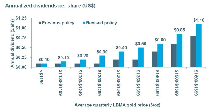 Chart showing Newmont's dividend policy