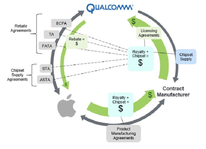 Diagram showing convoluted payment web between Apple, Qualcomm, and Apple suppliers