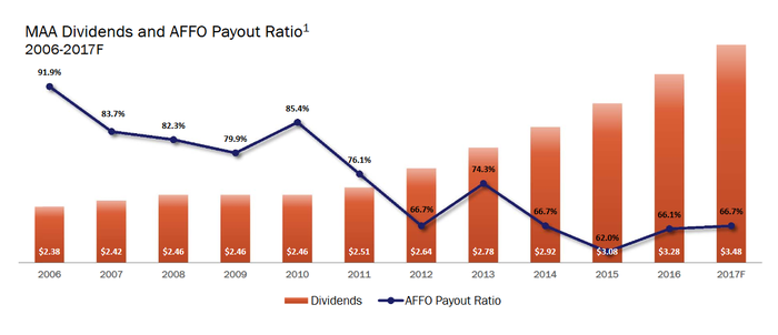 MAA dividend growth versus declining payout ratio.