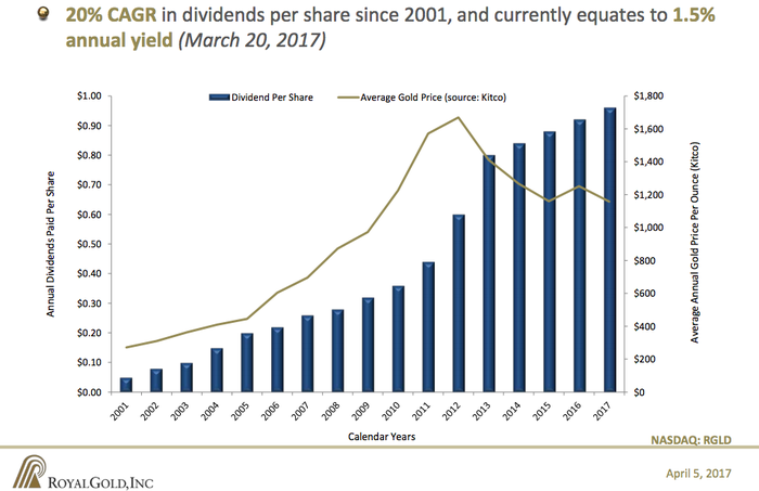 Royal Gold's dividend has continued to go up despite weak gold prices.