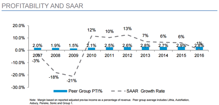 Chart showing that profitability in Lithia's peer group is consistent despite volatility of U.S. new-vehicle sales.