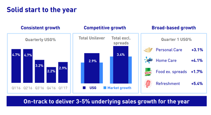 Chart showing sales growth speeding up as Unilever outgrew the competition.